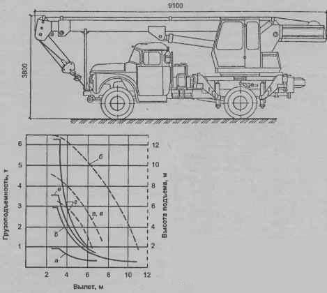 Автомобильный кран КС-2571А и