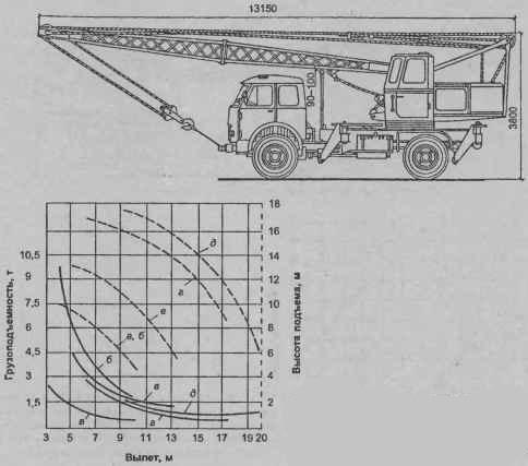 Кран КС-3575А (рис. 21.33) грузоподъемностью 10 т на шасси автомобиля ЗИЛ-1ЗЗГЯ, оснащен двухсекционной стрелой...